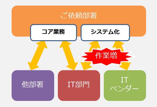 itout_step1
