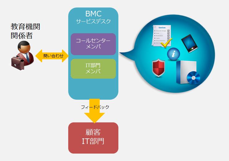 servicedesk_step2